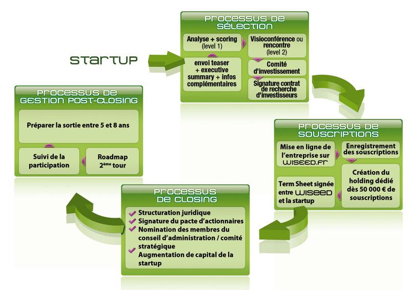 Process-startup-800px